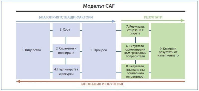 Областна администрация успешно внедри модел за управление на качеството CAF