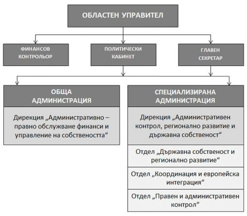 Органиграма на структурата на Областна администрация Пловдив